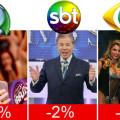 Globo tem pior audiência anual em uma década