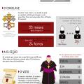 Primeiro dia do conclave termina sem escolher o papa