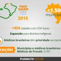 Novo edital do Mais Médicos amplia programa em 1.500 municípios