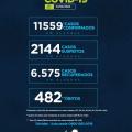 Alagoas tem 11.559 casos da Covid-19 e 482 óbitos; 6.575 se recuperaram