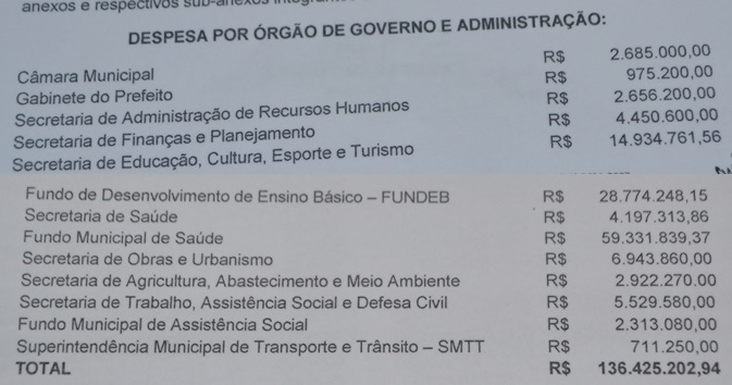 Quadro de despesas para 2016 (Foto: Reprodução / Alagoas na Net)